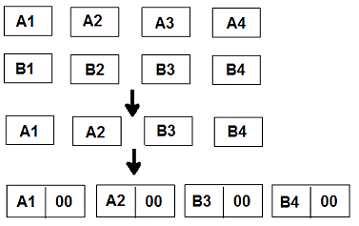Example illustrating the local code's blocks arrangement