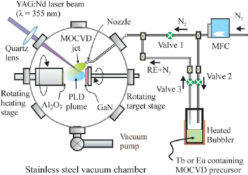 Schematic diagram of the PLD/MOCVD deposition system