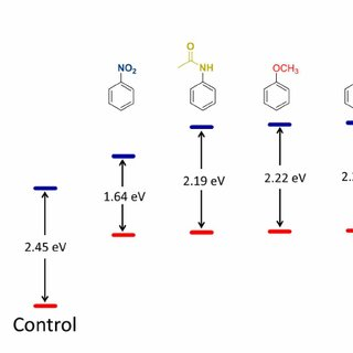 Synthetic route to HPsensors (1, 2, and 3), control dye