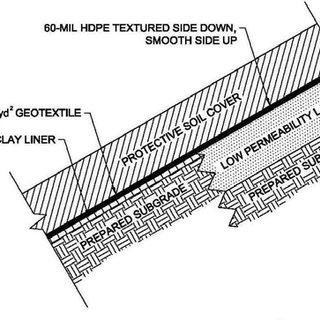 Post-centrifuge test settlement profile of the landfill