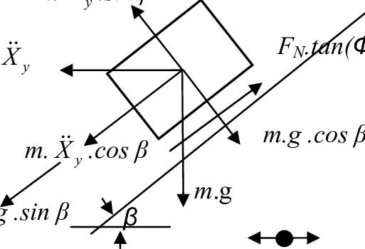 Free body diagram of a block on an inclined plane subject