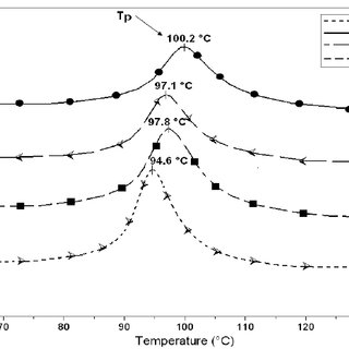 Schematic illustration of aliphatic thermoplastic