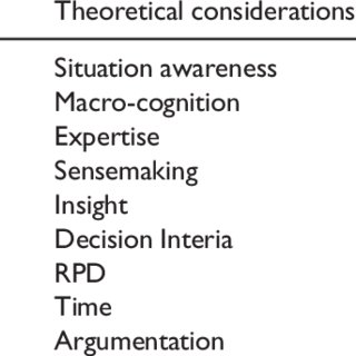 (PDF) Applications for naturalistic decision-making