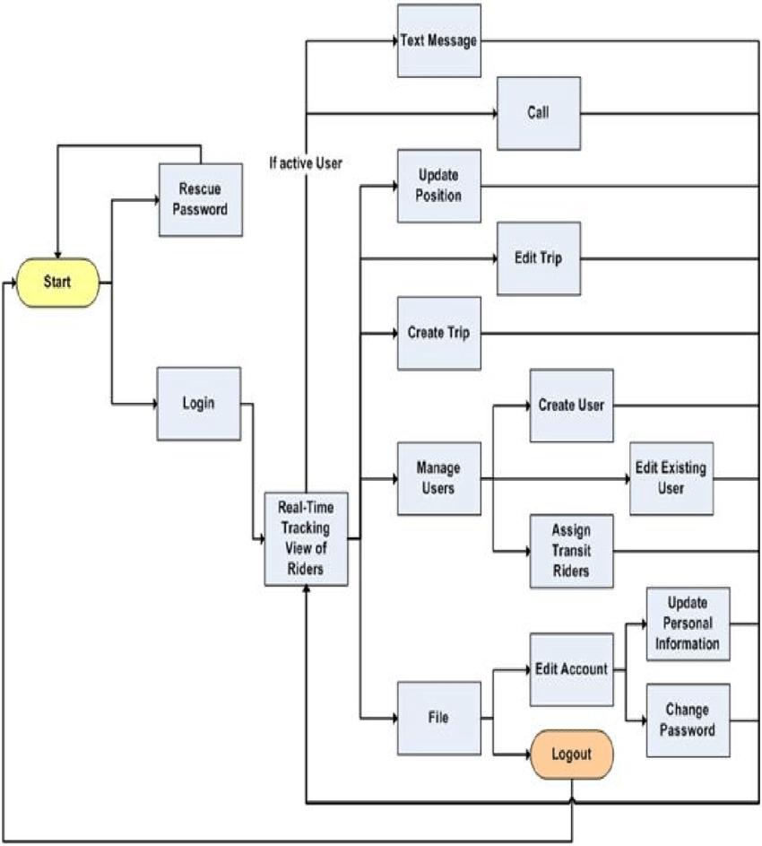 medium resolution of tad web page navigation flowchart