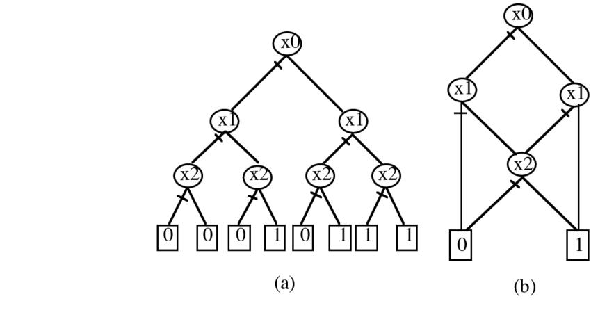 (a) binary decision tree (b) binary decision diagram