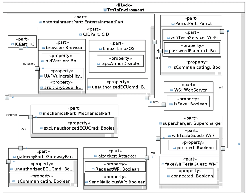 Internal Block Diagram of Tesla Model S Environment