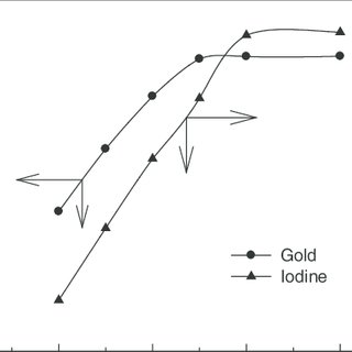 (PDF) Simultaneous Recovery of Gold and Iodine from the