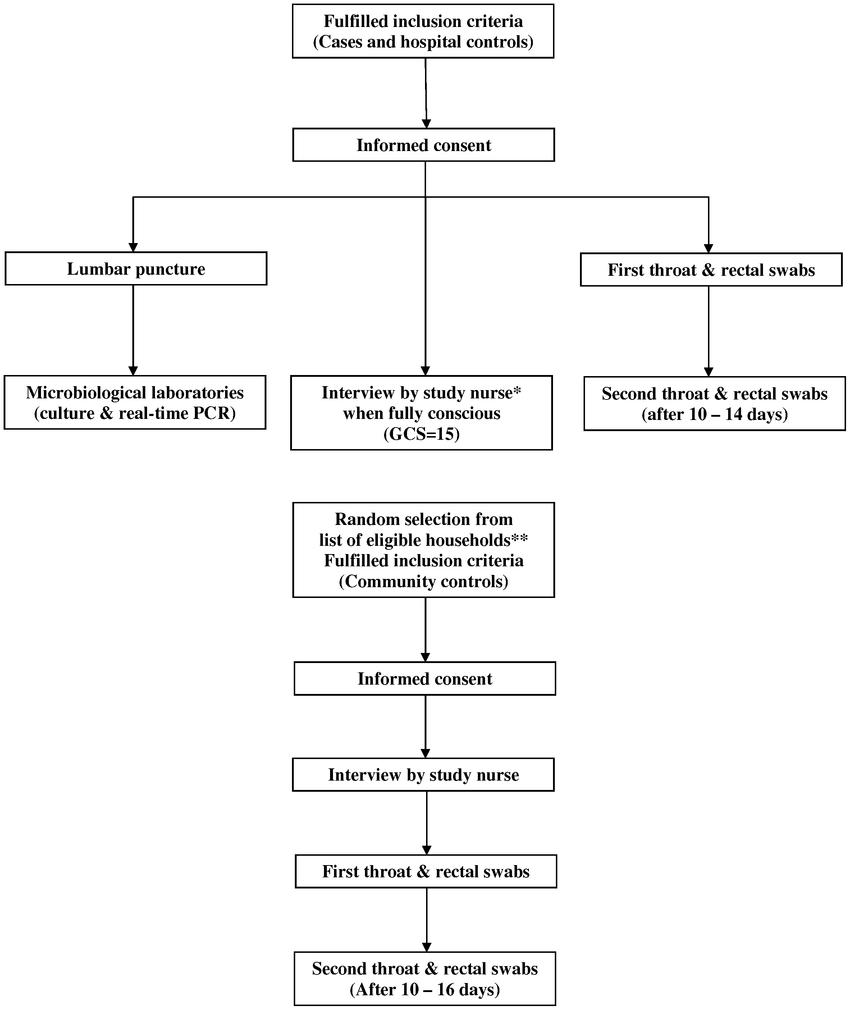 medium resolution of flow diagram of recruitment of cases and controls study nurses were unaware of case
