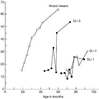 (PDF) Developmental Trends in Lexical Diversity