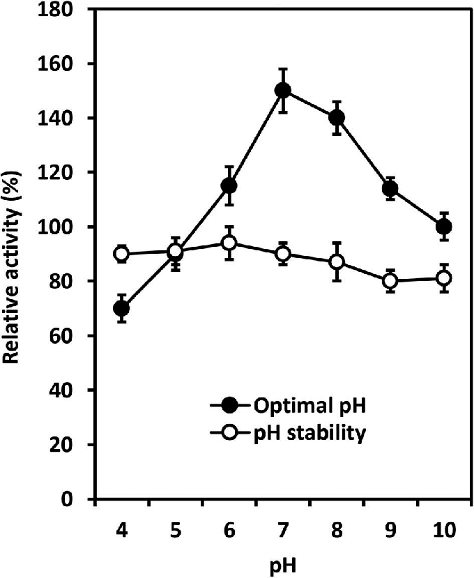 Optimal pH and pH stability of chitinase from T