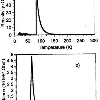 The temperature dependence of resistivity at various