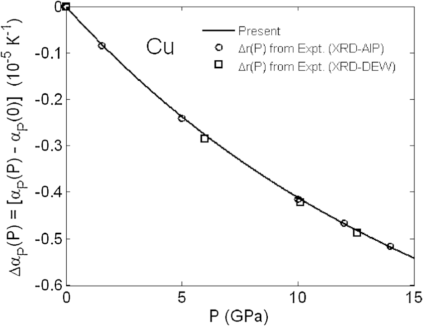 Pressure dependence of pressure-induced thermal expansion