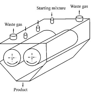 Schematic of the reactor with a rotating retort