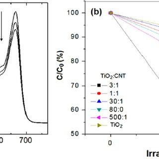 (PDF) A study on carbon nanotube titanium dioxide hybrids