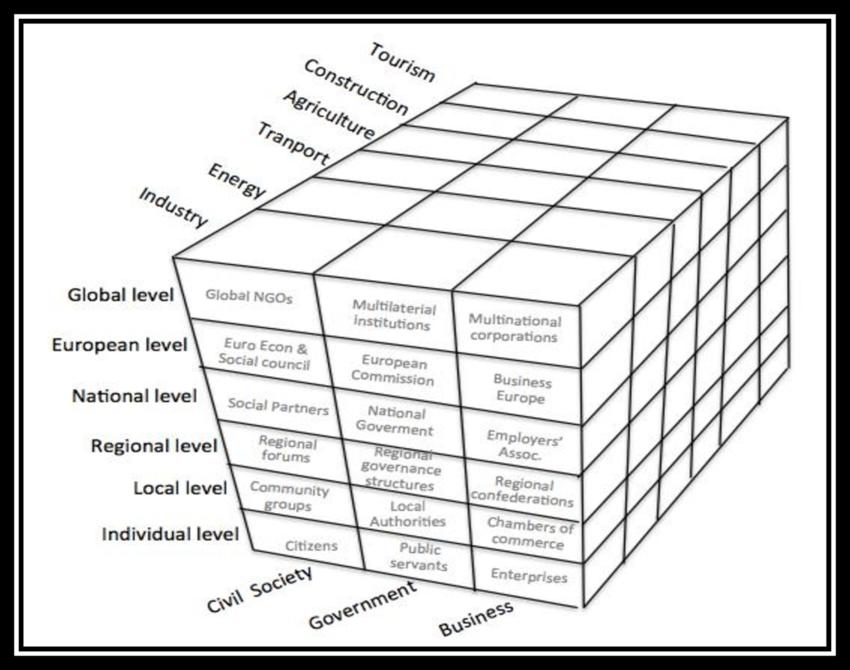 The Contemporary Model of Environmental Governance
