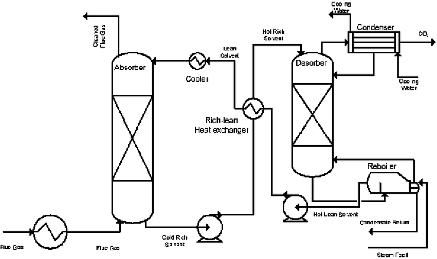 Simplified process flow diagram of an amine-based CO 2