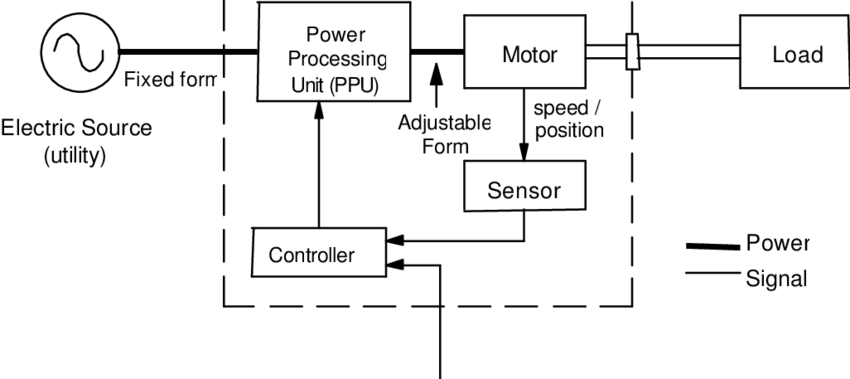 Block Diagram Of Electrical Drive System