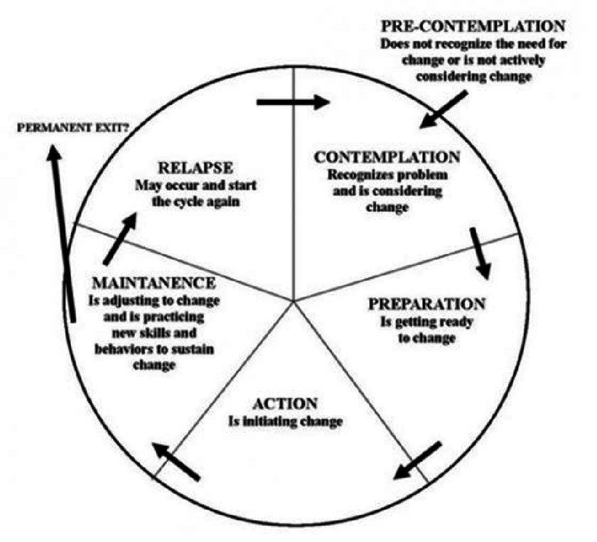 Prochaska and DiClemente's Cycle of Change model