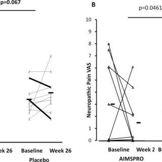 Improvement in modified Rodnan Skin Score (mRSS) and in