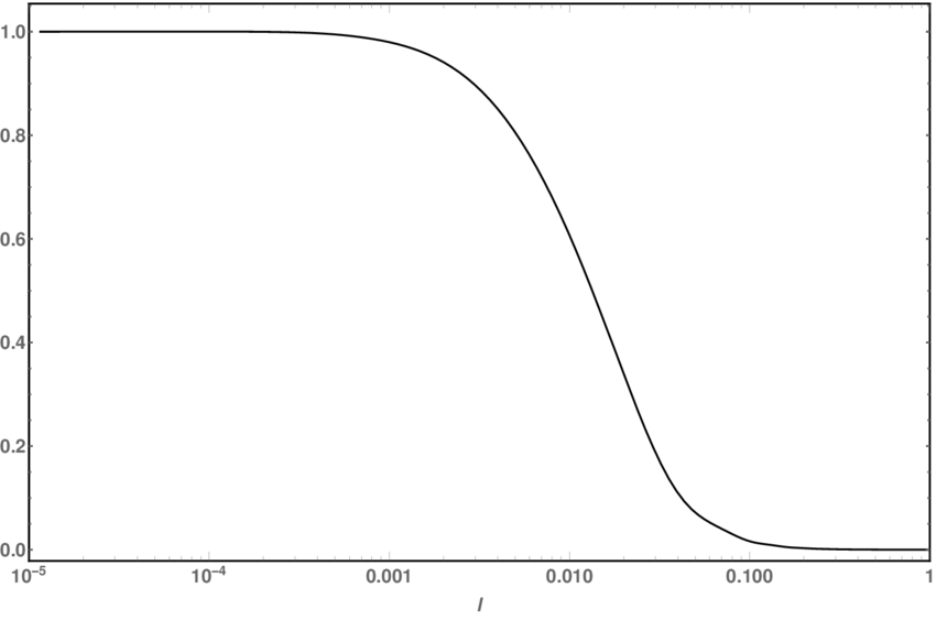 A plot of a sample transfer function evaluated at present