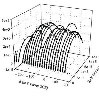 (PDF) The Estimation of Corrosion Behavior of NiTi and