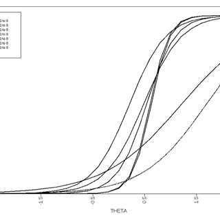 Item Information Curves (Left Panel), Test Information