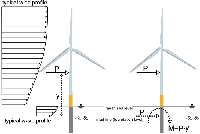 Schematic diagram of the monopile-supported wind turbine