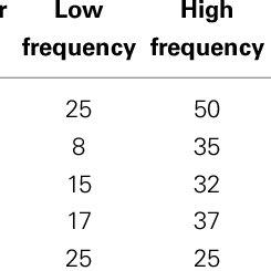(PDF) Hearing Impairment and Audiovisual Speech