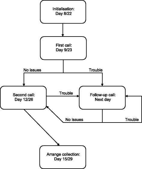 Flow chart for the interventions and support from the