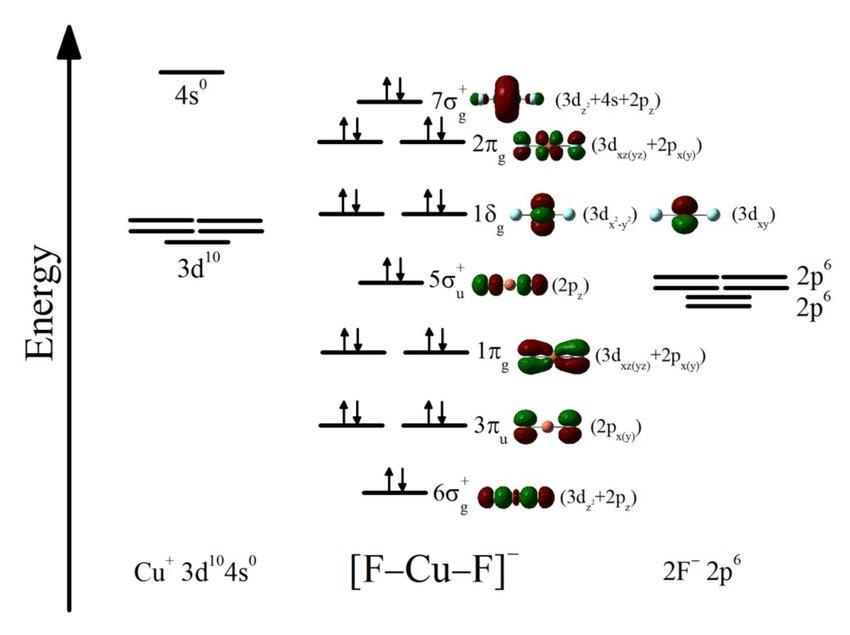 5: Molecular orbital (MO) diagram for CuF 2 − linear