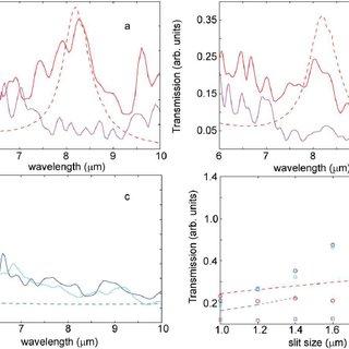 (PDF) Funneling Light Through a Subwavelength Aperture