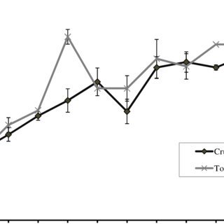 (PDF) Effect of ambient soaking time on soybean