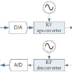 (PDF) Priority-based error correction using turbo codes