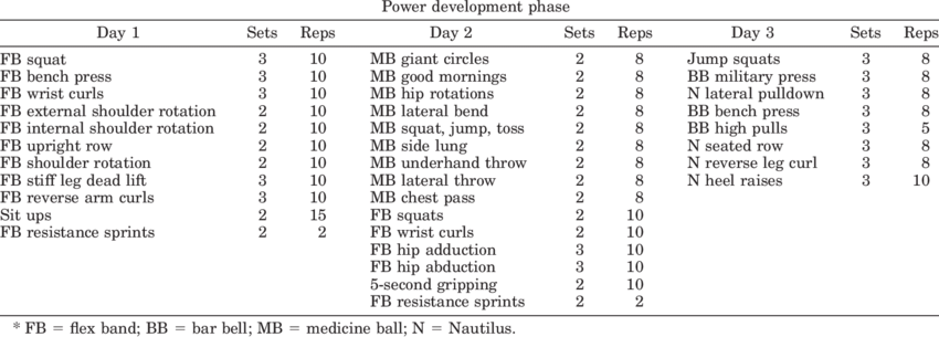 Example of basic exercises used in a 'Power Development
