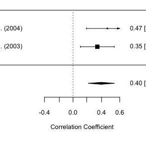 Ejemplo de corrección del test modificado de clasificación