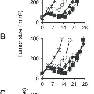(PDF) Programming Tumor-reactive Effector Memory CD8(+) T