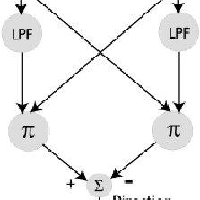 Computational models of directional motion units. (a