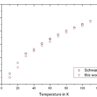 Thermal conductivity of CryoBlock2 wire and a stainless