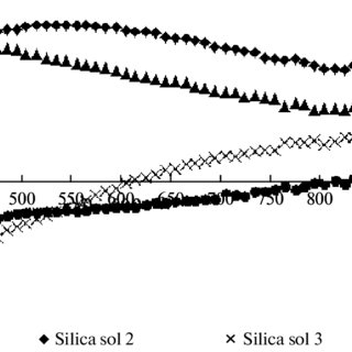 (PDF) Antireflective coatings based on SiO2 nanoparticles