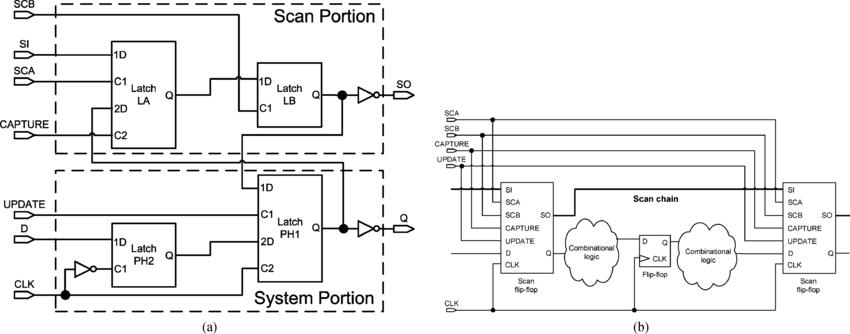 (a) Block diagram of a scan flip-flop design. (b) Scan