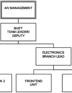 Organization chart of the aiv engineering teams two in countershifts also rh researchgate