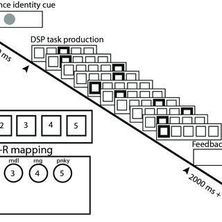 (PDF) Learning-Induced Autonomy of Sensorimotor Systems