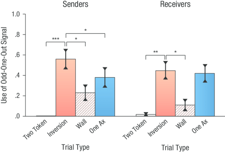 Mean proportion of trials on which participants used the odd-one-out signal in Experiment 2 as a function of trial type, separately for the sender and receiver conditions. Asterisks indicate significant differences between the critical trial type (inversion) and other trial types (*p < .01, **p < .001, ***p < .0001). Error bars represent ?1 SE.