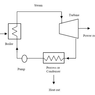 Simplified schematic of a power plant cycle with reheat