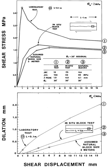 Shear strength criteria for rock, rock joints, rockfill