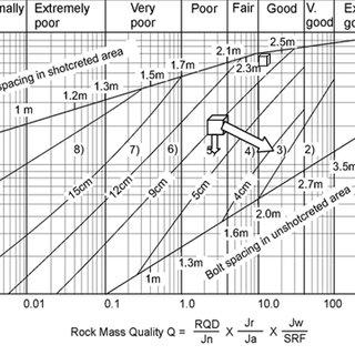 Smr Code Chart