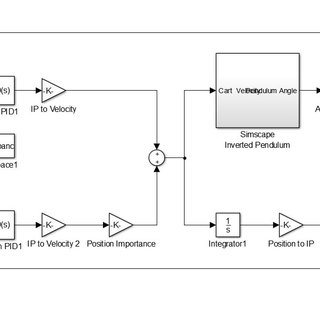 Simulink block diagram of the nonlinear system model