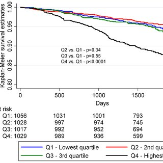 Kaplan-Meier survival analysis of men by SUA quartiles. P