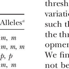 (PDF) Genetic Variation for Phenotypically Invariant