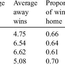 (PDF) Testosterone, territoriality, and the 'home advantage'